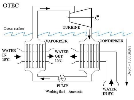 ocean thermal energy conversion photo