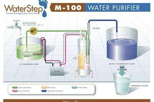 M-100 Chlorinator