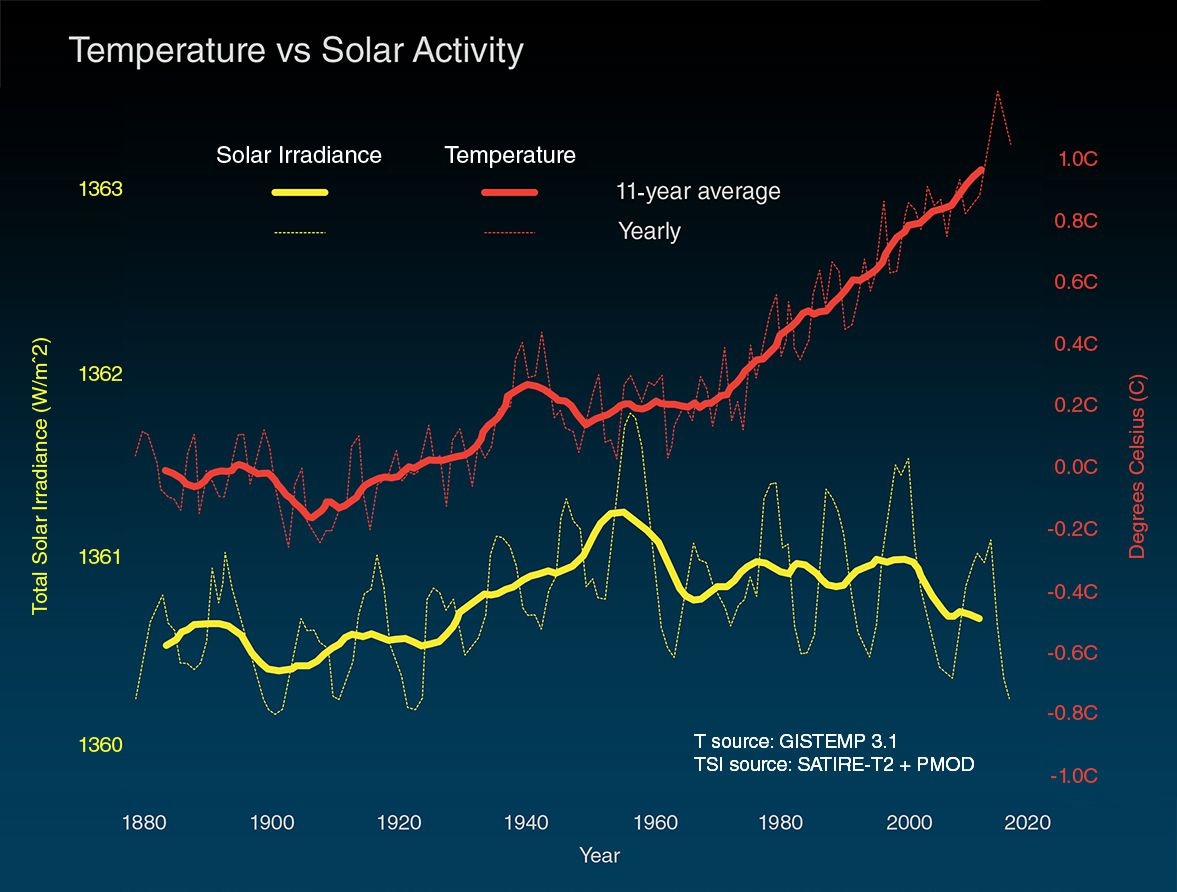 graph of Earth's surface temperatures vs. solar irradiance