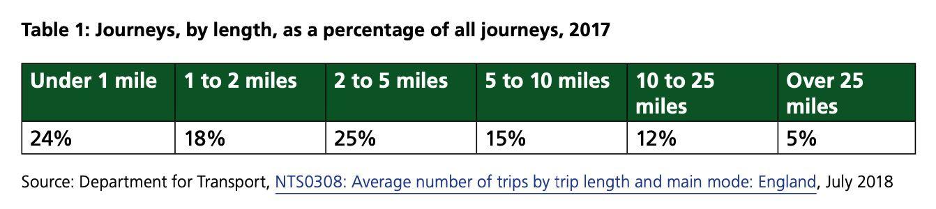 trip length