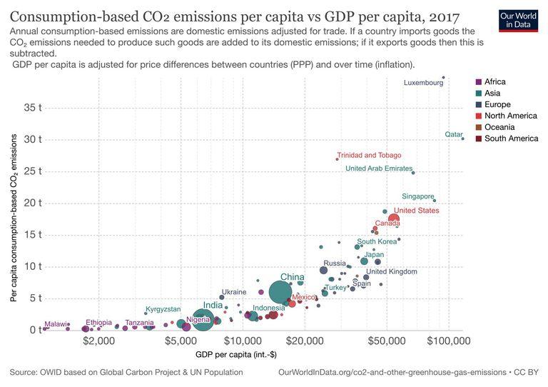 Consumption per capita vs GDP per capita