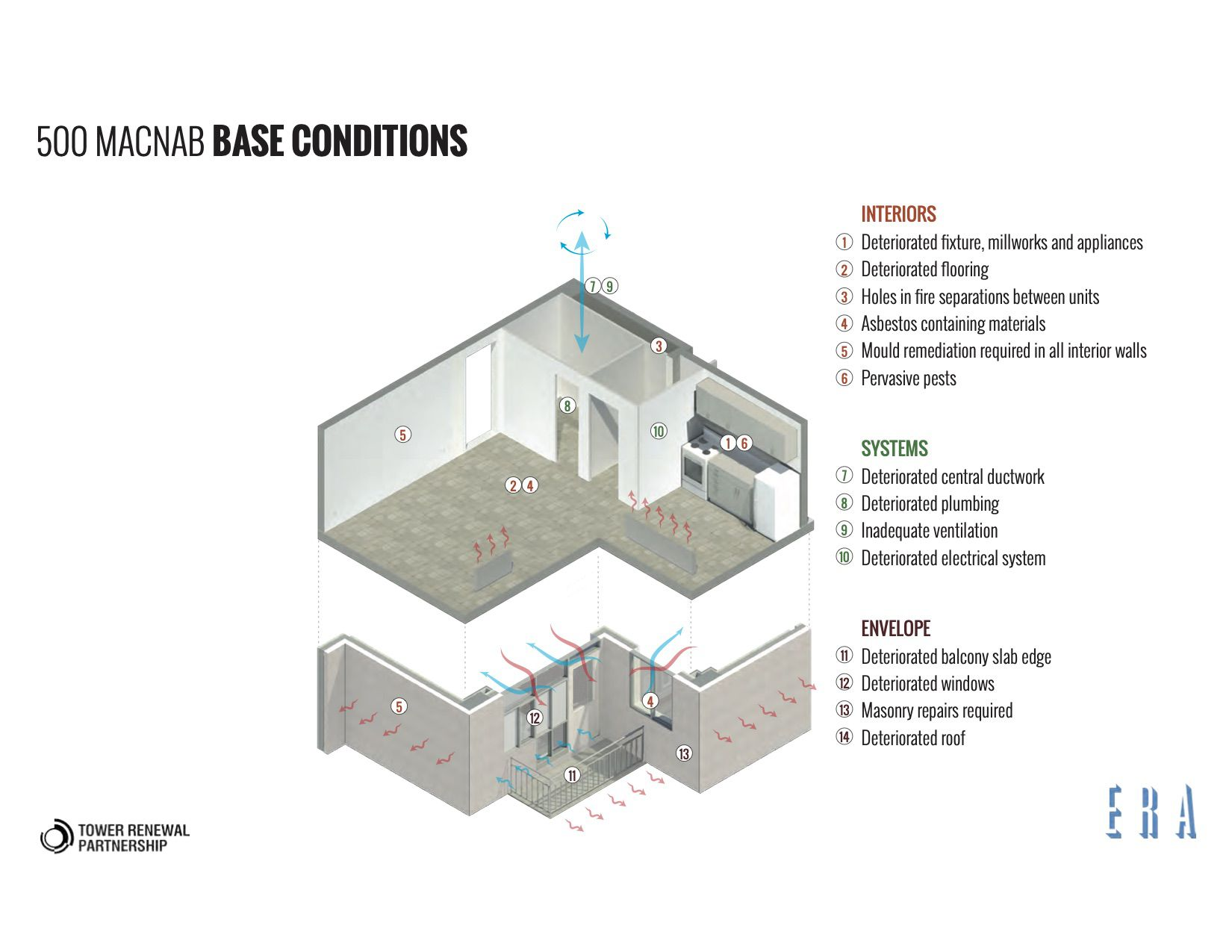 Base conditions