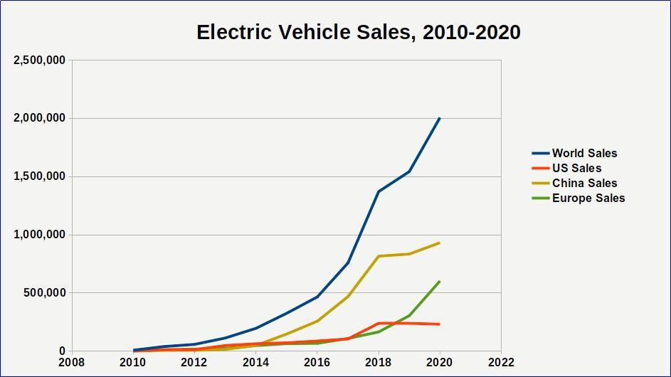 Electric Vehicle Sales in Select Markets, 2010-2020