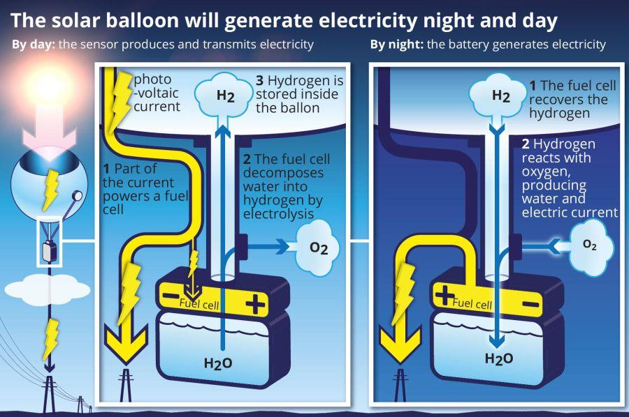 solar balloon concept - NextPV