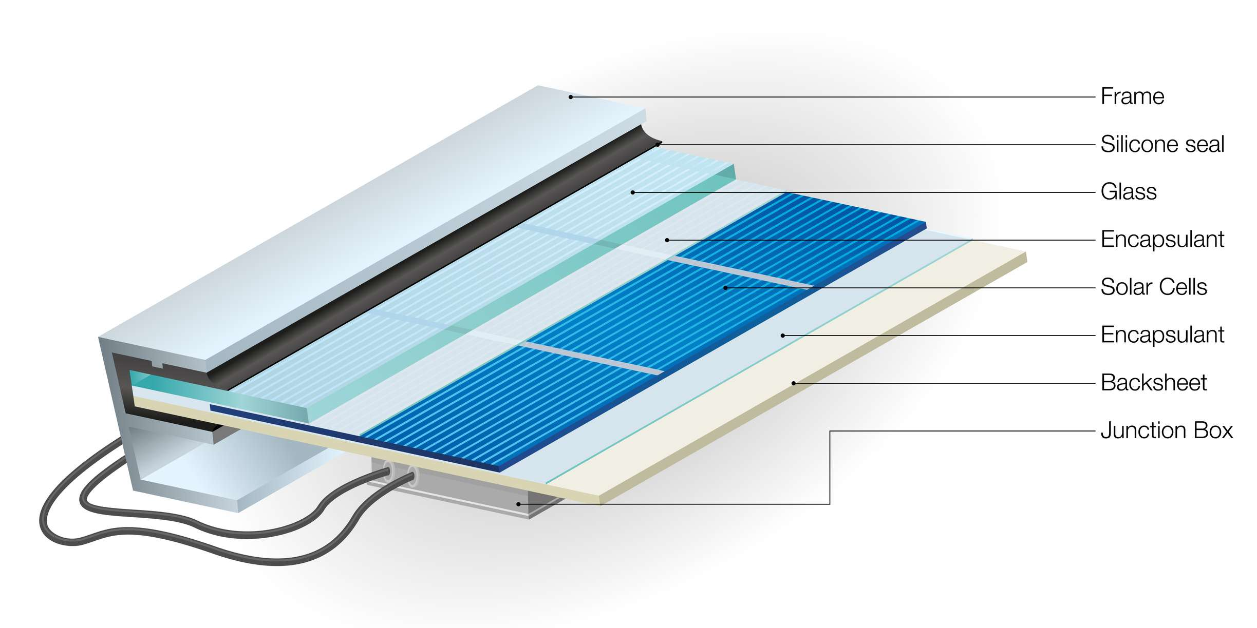 The parts of a solar panel