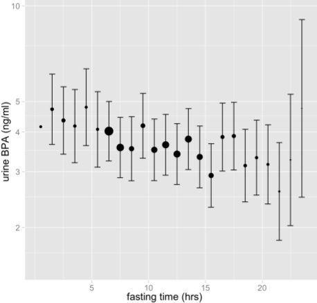 adjusted urine concentration bpa versus fasting time image