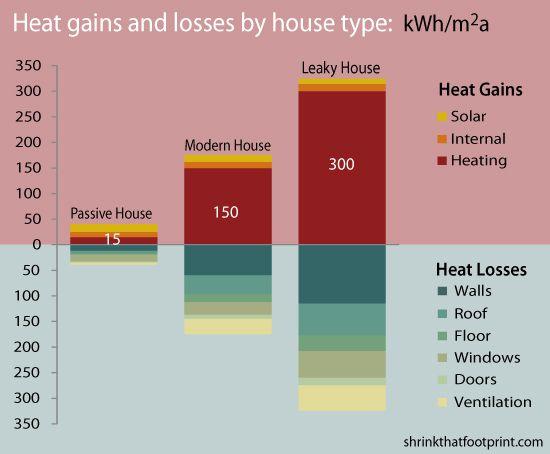 passive house energy comparison