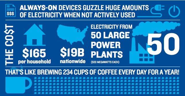 always on electronics guzzle energy / graphic