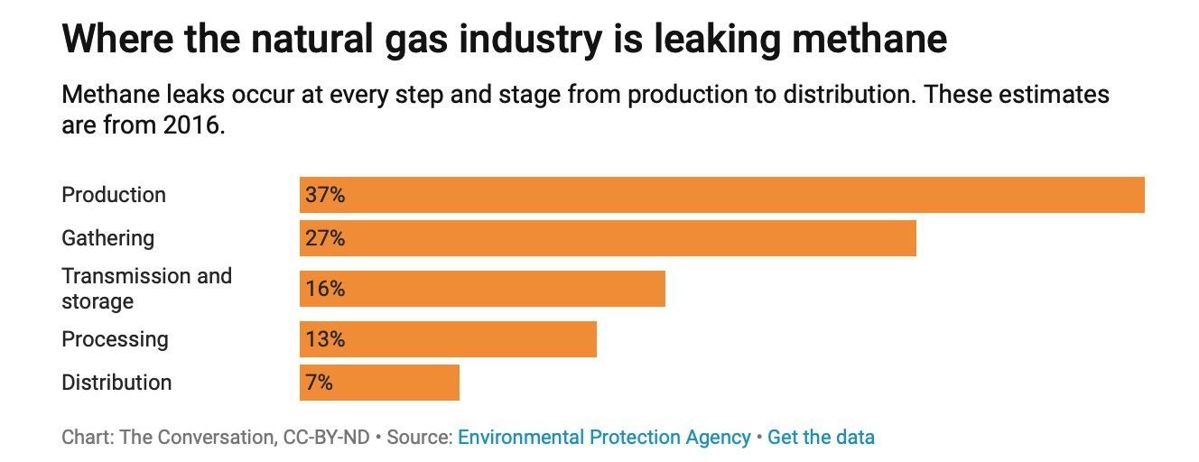 leaking methane from sources image
