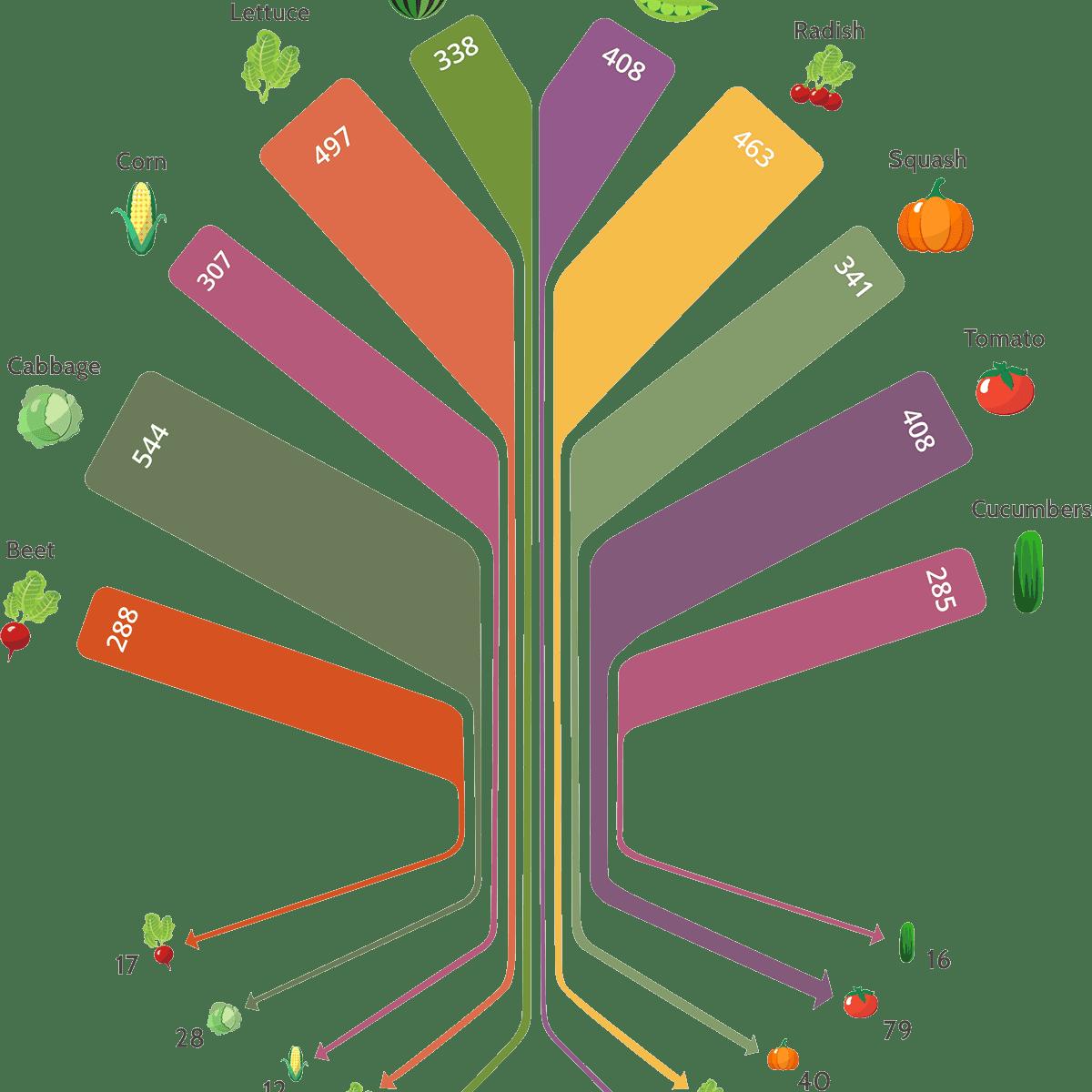 plant biodiversity loss