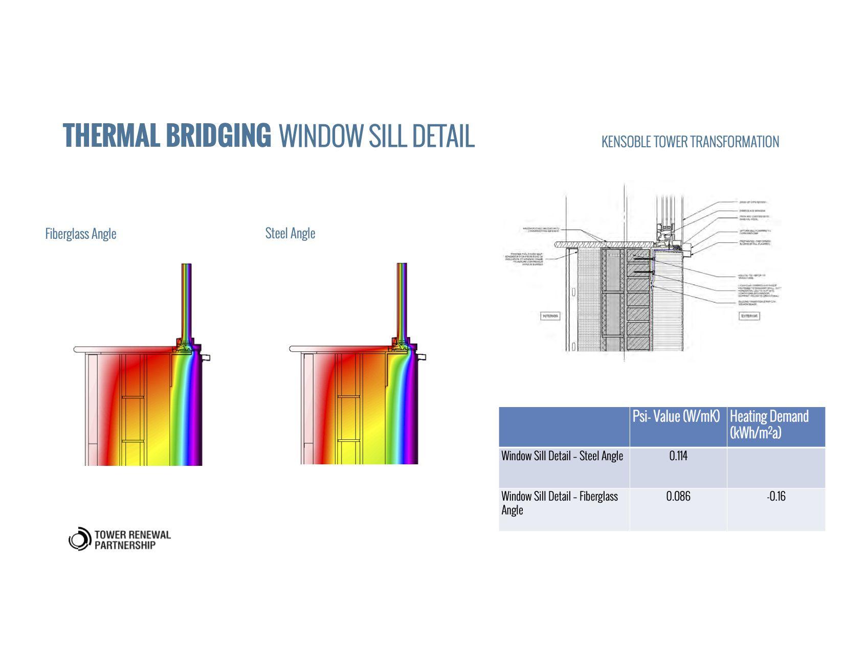 Thermal bridging at windows