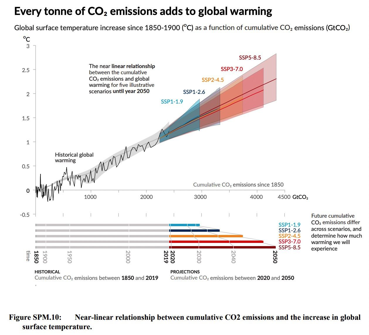 the emissions are cumulative